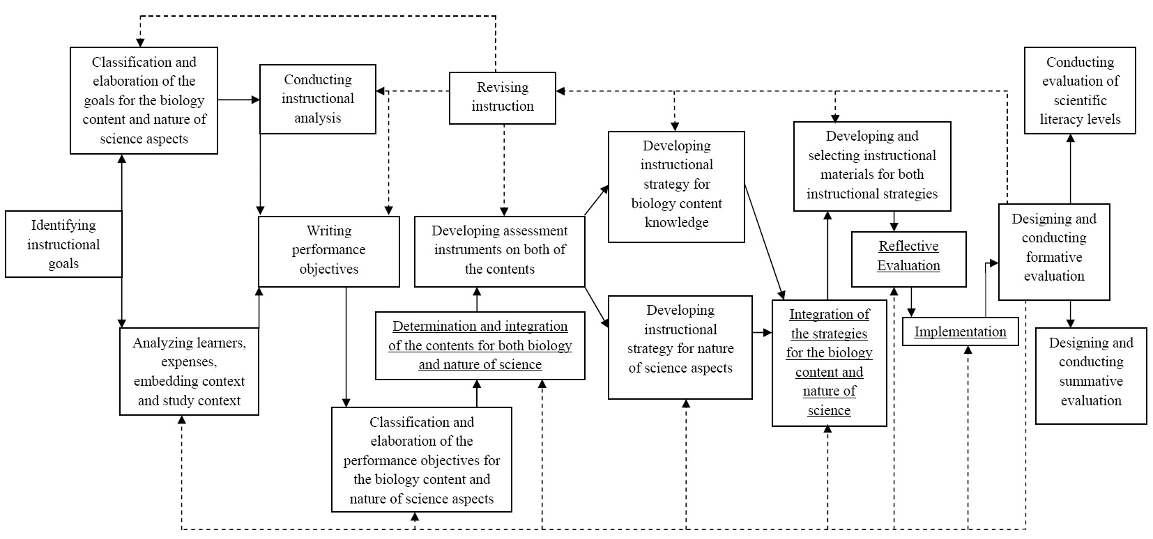 An Instructional Design Model To Teach Nature Of Science