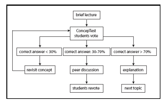 the effects of peer instruction on students conceptual learning and rh eduhk hk User Manual School Projects eric mazur peer instruction a user's manual