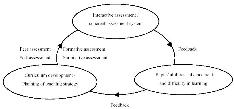 Assessing primary science learning: beyond paper and pencil assessment