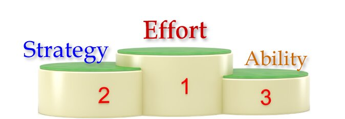 Effort, a Key to Explaining Academic Outcomes